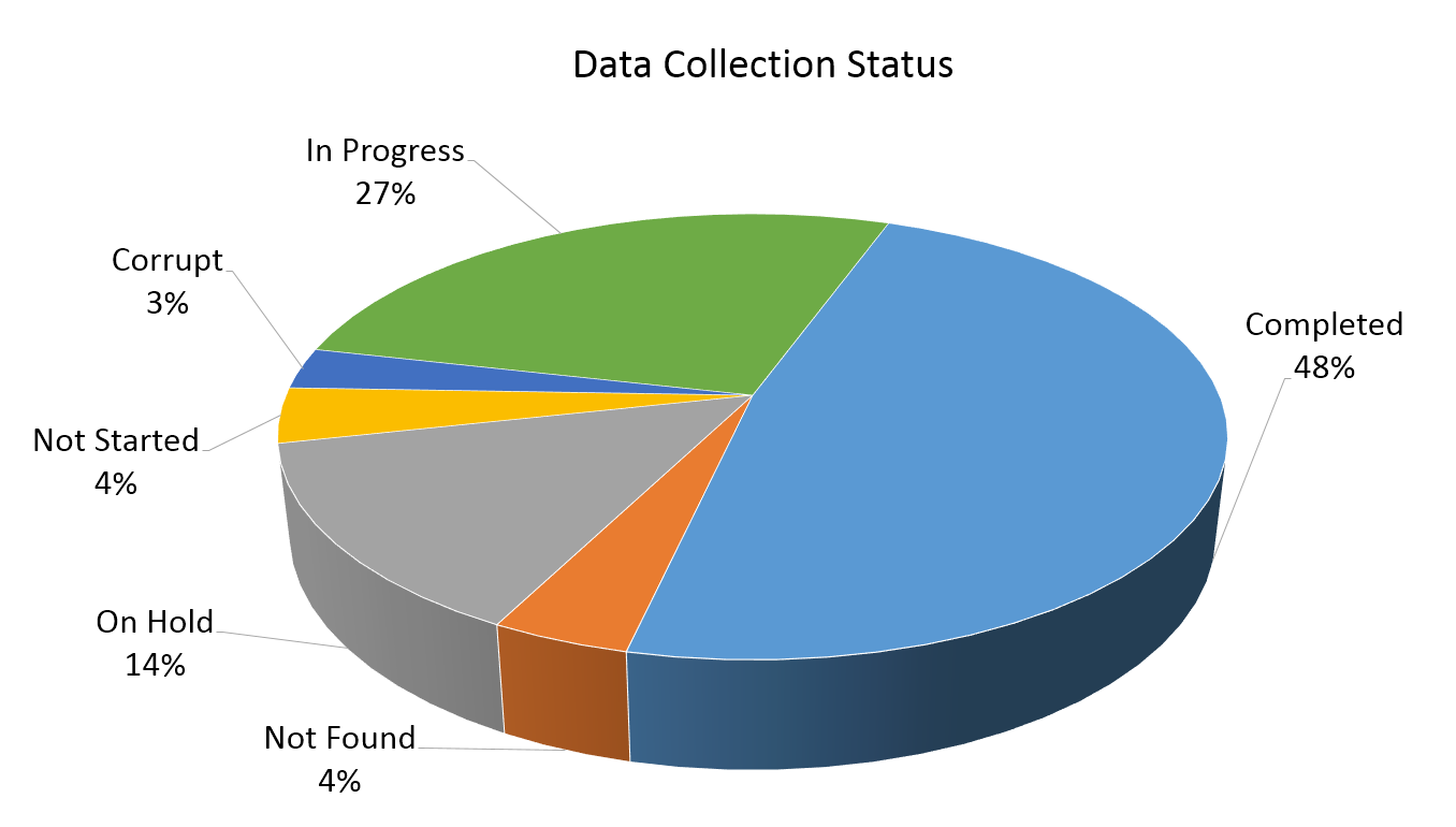 A pie chart for project management showing the data collection status of project data. For support REW Computing offers services in project management, as well as in eDiscovery and IBM Lotus Notes support for Newmarket, Toronto, the GTA, and Ontario, Canada.