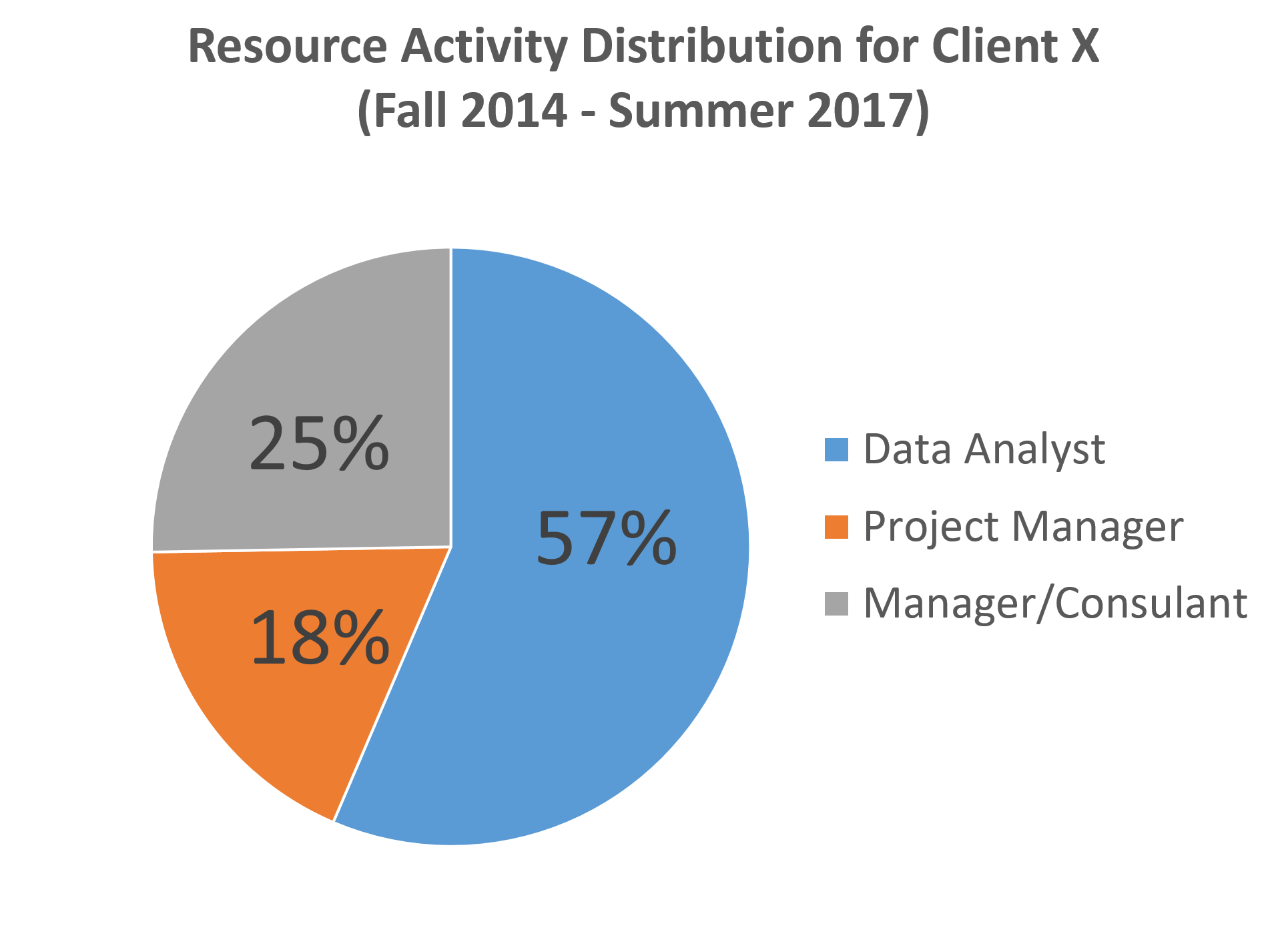 A graph of resource activity distribution for a client. The NearZero Discovery service offered by REW Computing includes full end-to-end eDiscovery services for Newmarket, Toronto, the GTA, and Ontario, Canada. ( near zero discovery or nearzerodiscovery )