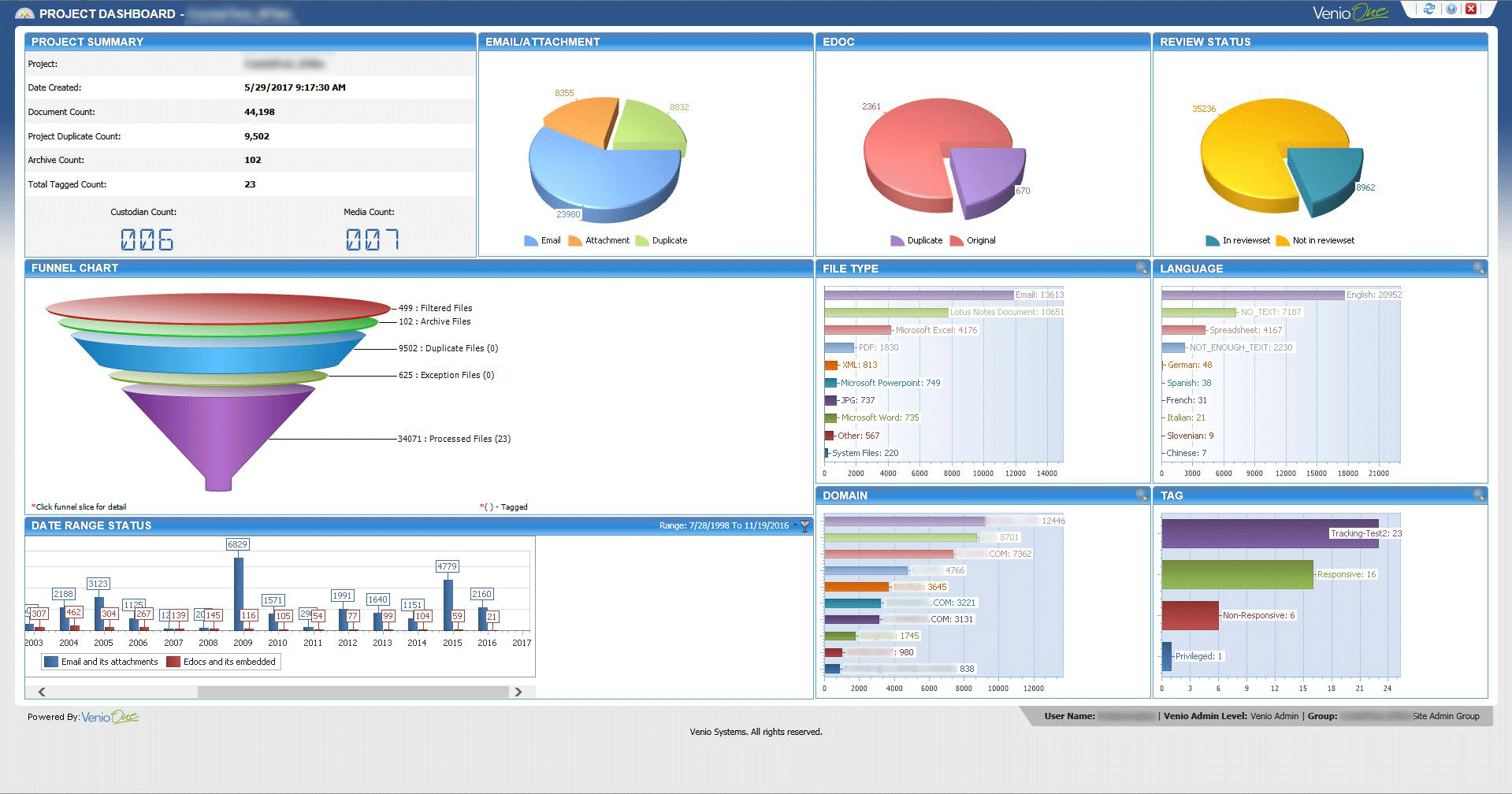 An example of the comprehensive graphical data summary shown in the Venio dashboard. The NearZero Discovery service offered by REW Computing includes full end-to-end eDiscovery services for Newmarket, Toronto, the GTA, and Ontario, Canada. ( near zero discovery or nearzerodiscovery )