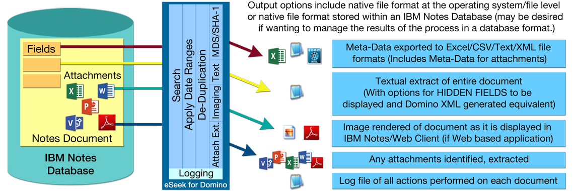 A diagram showing the various outputs from the eSeek IBM Notes application for eDiscovery. From a Notes document with fields and attachments, output data would include: meta-data, a textual extract of the entire document, images, attachments and a log file. For support REW Computing offers services in eDiscovery, project management and IBM Lotus Notes support for Newmarket, Toronto, the GTA, and Ontario, Canada.