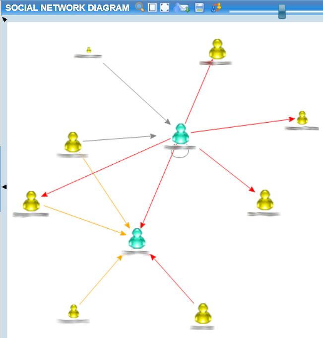 Social Network Diagram